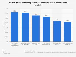 Statitstik über persönlich erlebtes Mobbing am Arbeitsplatz - welche Arten kamen vor?