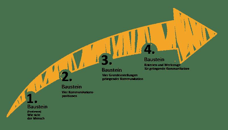 Die vier Bausteine des K4-Kommunikationskonzeptes © K&K Bildungsmanufaktur