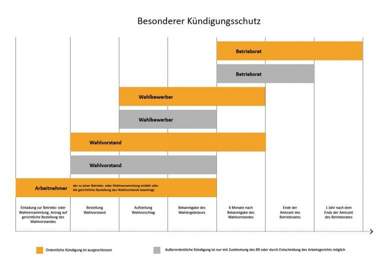 Grafik Besonderer Kündigungsschutz Gründung Betriebsrat